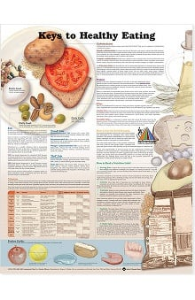 Anatomical Chart Company Keys To Healthy Eating Anatomical Chart