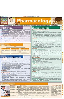 Bar Charts Pharmacology Guide