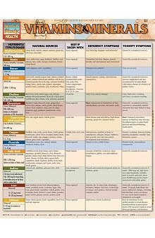 Bar Charts Vitamins and Minerals Guide