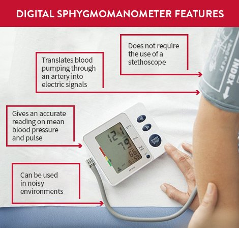 Digital sphygmomanometer device