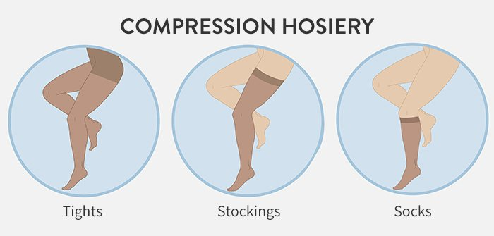 Illustration of compression tights, compression stocks and compression socks