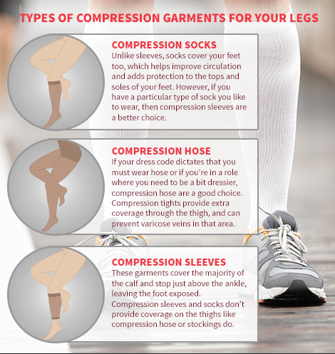 Illustration showing leg compression garment types