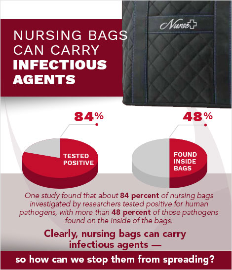 Diagram showing percentage of nursing bags carrying infectious agents