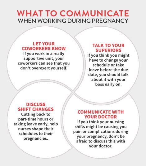 Infographic showing what to communicate during pregnancy